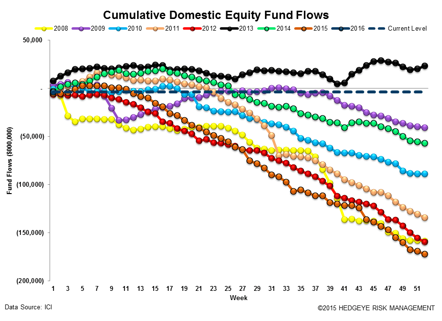 [UNLOCKED] Fund Flow Survey | Gentlemen Prefer Bonds - ICI12