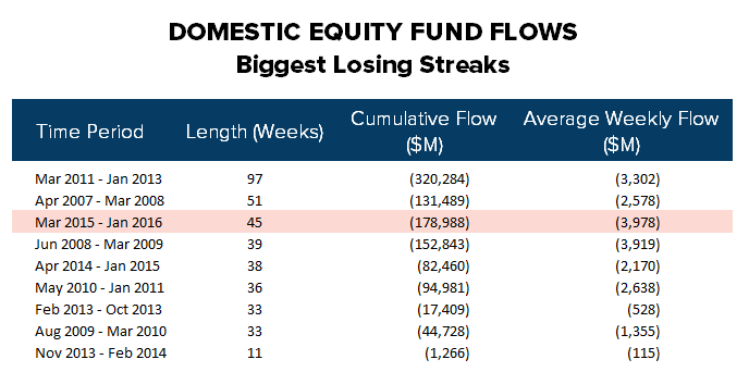 [UNLOCKED] Fund Flow Survey | Gentlemen Prefer Bonds - ICI19