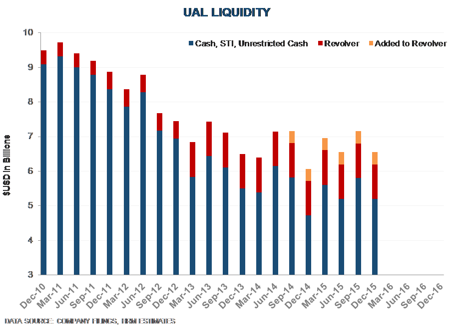 UAL | Adding UAL Equity Short To Best Ideas List - UAL 15 1 20