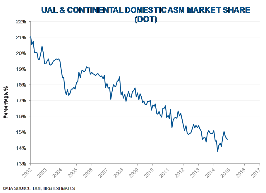 UAL | Adding UAL Equity Short To Best Ideas List - UAL 5 1 20