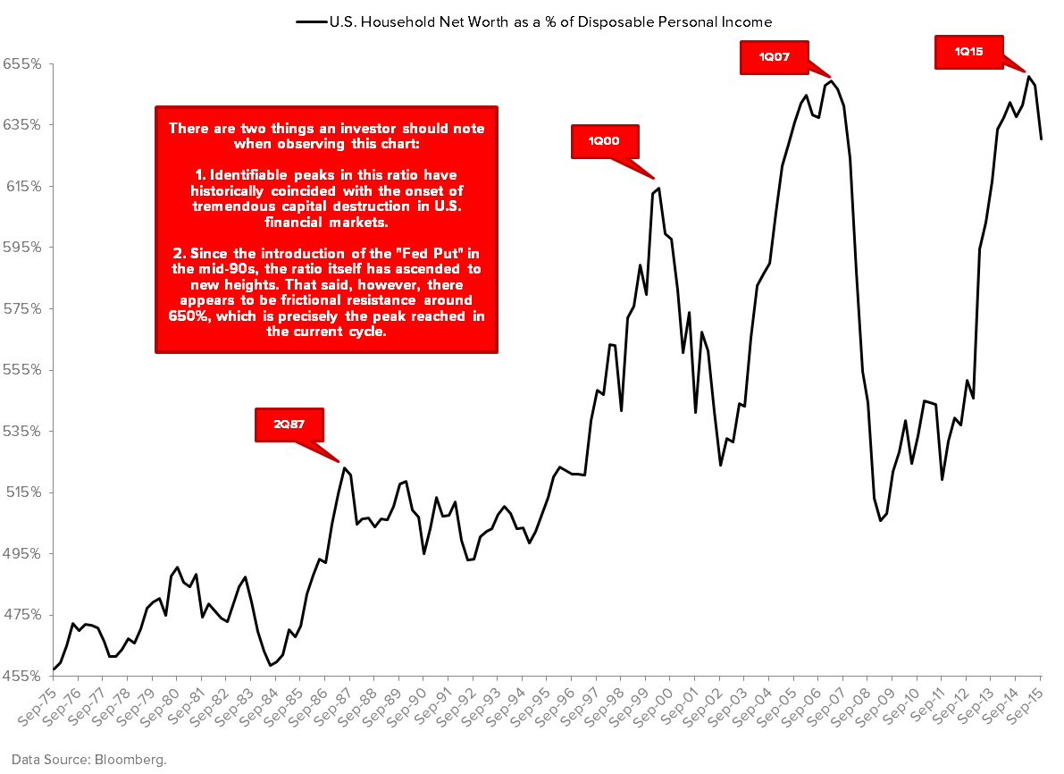 Sentiment Update: Three Things I Learned Today (and Three Weeks From Now) - U.S. Household Net Worth as a   of DPI