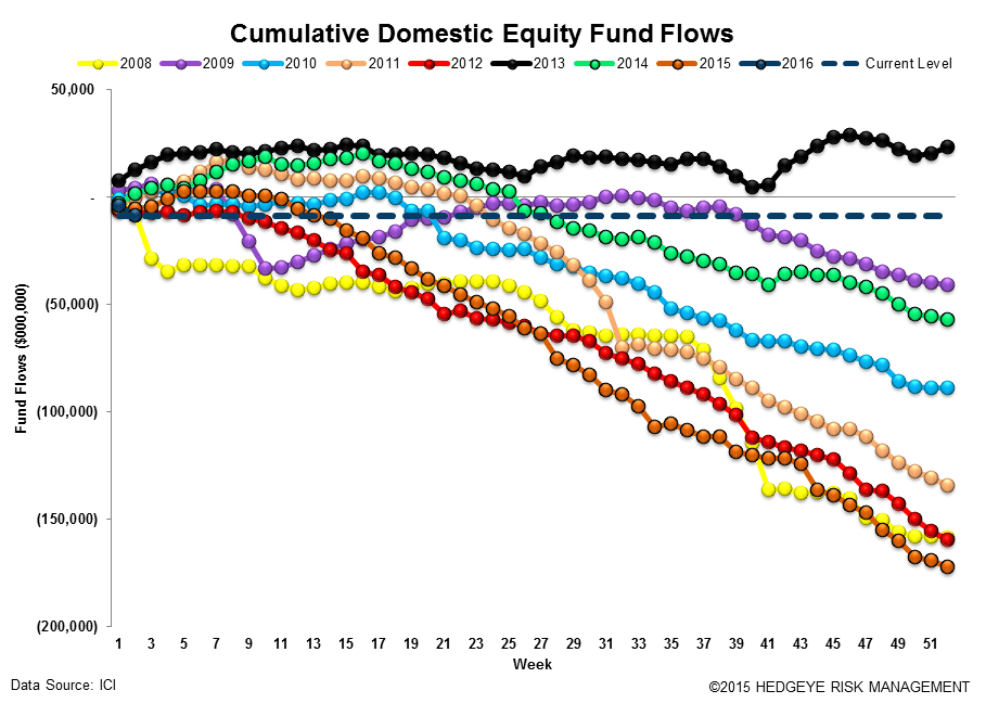 ICI Fund Flow Survey | Unloading Equity - ICI12
