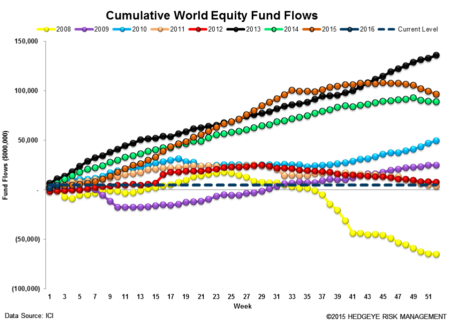 ICI Fund Flow Survey | Unloading Equity - ICI13