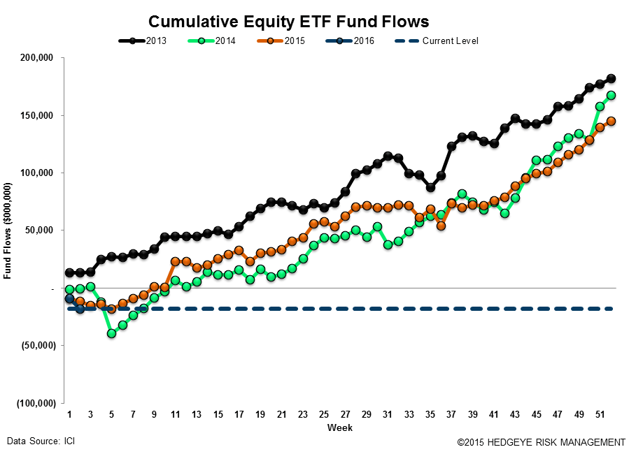 ICI Fund Flow Survey | Unloading Equity - ICI17