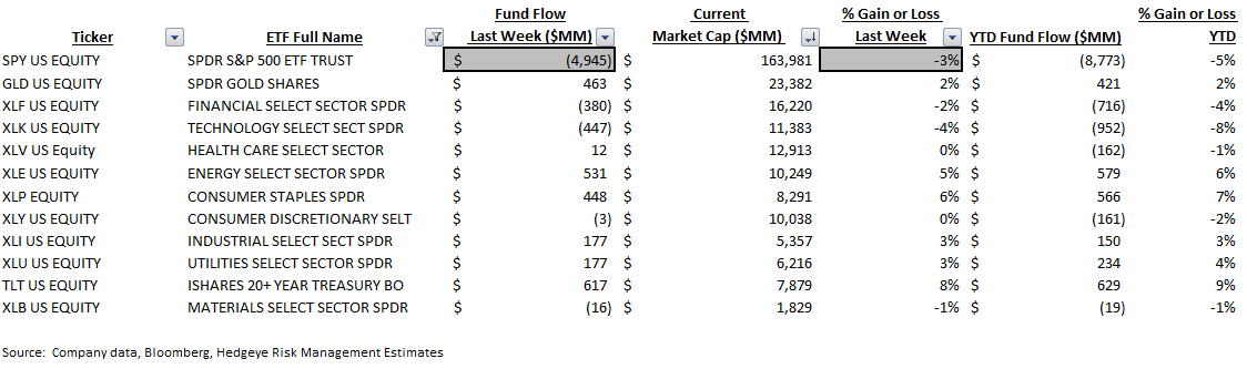 ICI Fund Flow Survey | Unloading Equity - ICI9