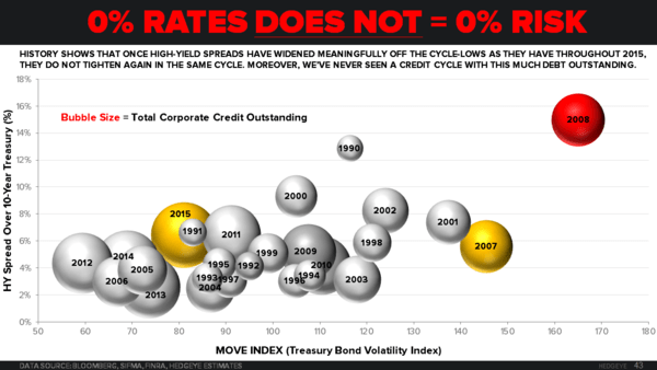 CHART OF THE DAY | Don't Make This Big Macro Mistake: 0% Rates = 0% Risk - 01.21.15 EL chart