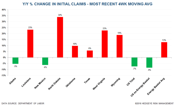Initial Claims | 26K From the Bottom - Claims17