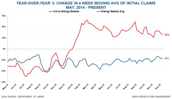 Initial Claims | 26K From the Bottom - Claims20 normal