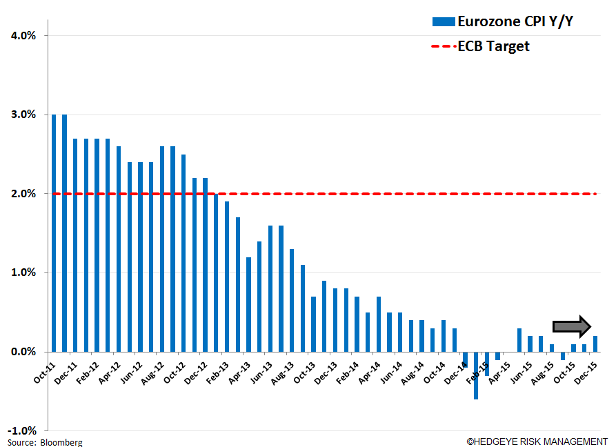 "Draghi Pushes Any ""Action"" to March! - 1. CPI"