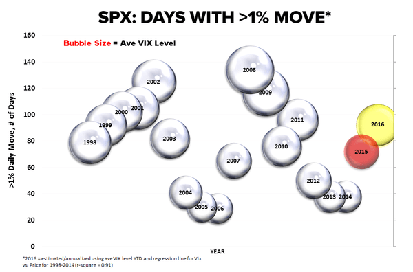 CHART OF THE DAY: Why Volatility Won't Settle Down Anytime Soon | $VIX - EL SnP