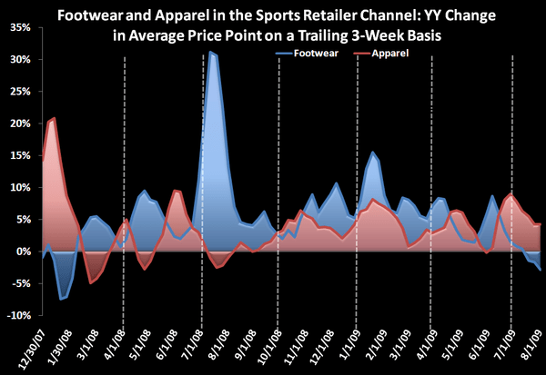 Athletic Footwear Takes a Leg Down - Footwear and Apparel ASP chart