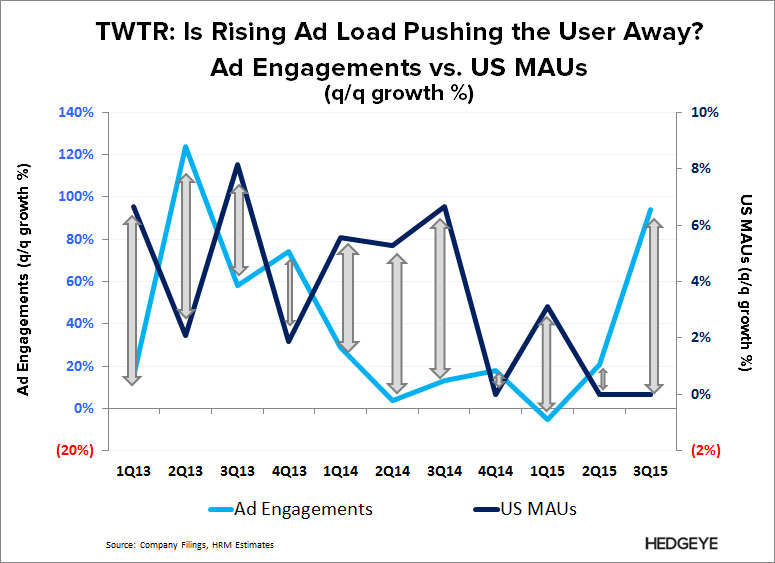 TWTR | Thesis Refresh (2016) - TWTR   Ad Engagement vs. MAU 3Q15