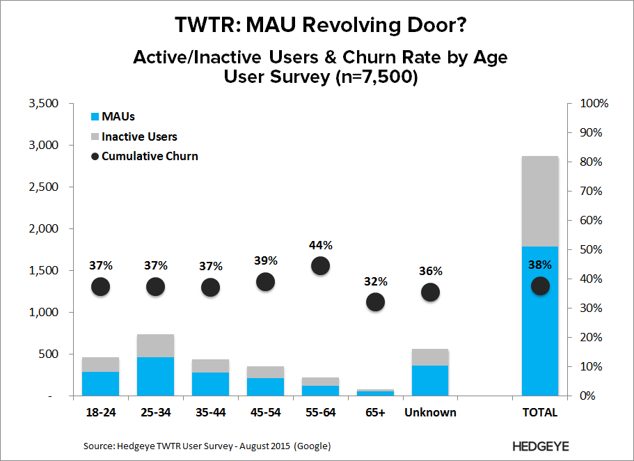 TWTR | Thesis Refresh (2016) - TWTR   Survey Churn 8 15