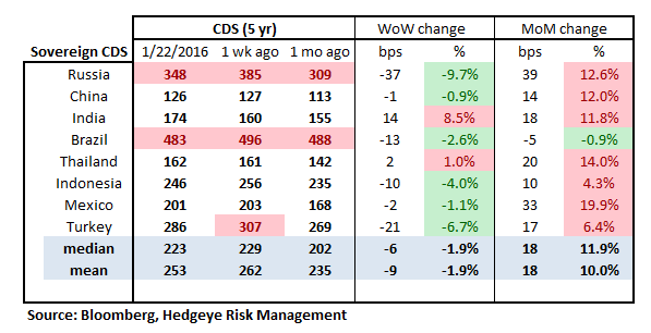 MONDAY MORNING RISK MONITOR | CHINA, NON-PERFORMING LOANS, AND COUNTERPARTY RISK - RM16