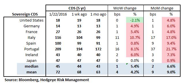 MONDAY MORNING RISK MONITOR | CHINA, NON-PERFORMING LOANS, AND COUNTERPARTY RISK - RM18