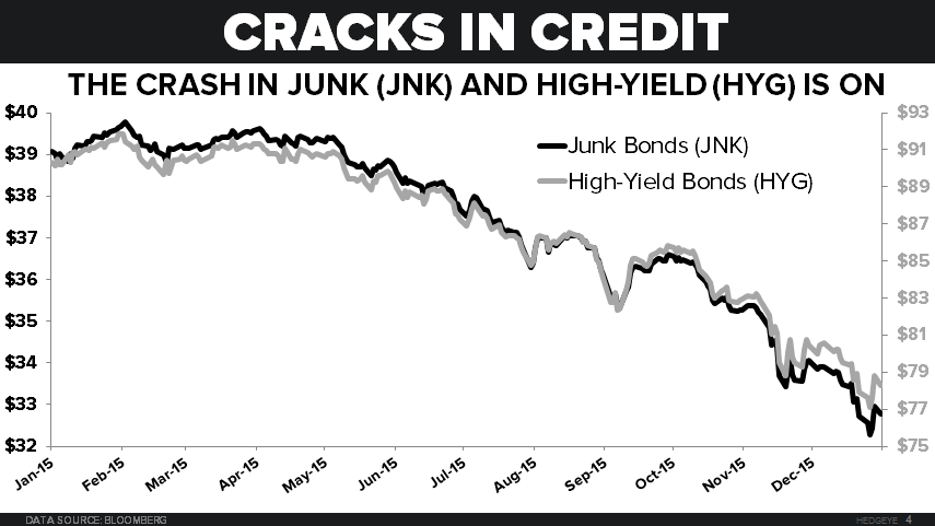 NOTCH RISK - Chart2 JNK and HYG