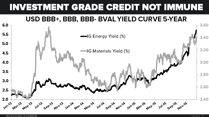 NOTCH RISK - Energy and Materials IG Yield