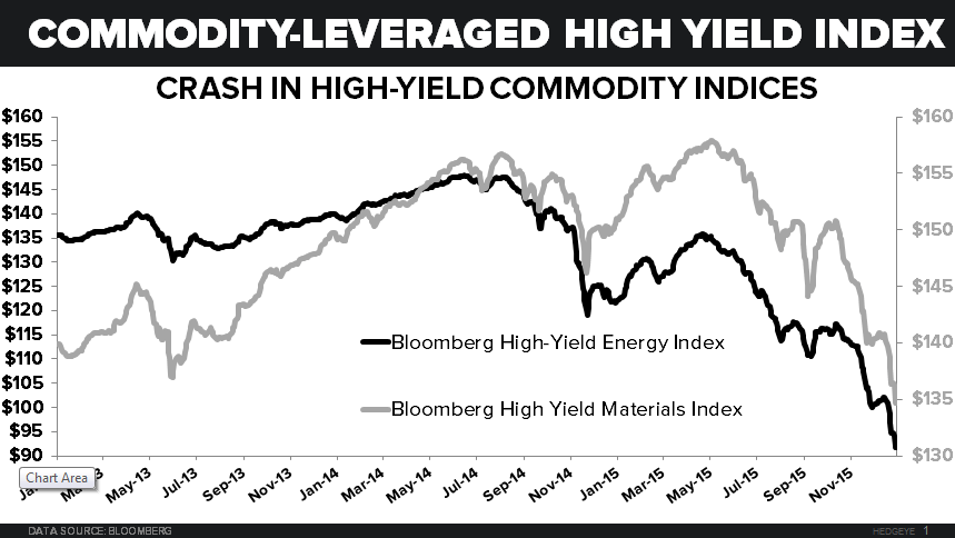 NOTCH RISK - Energy   Materials HY Index