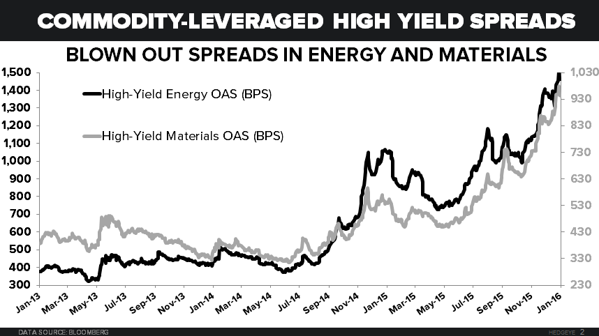 NOTCH RISK - Energy and Materials Spreads
