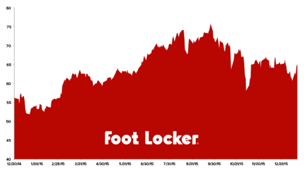 Stock Report: Foot Locker (FL) - HE FL chart 1 22 16