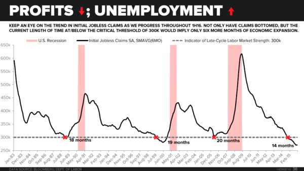 CHART OF THE DAY: Why Jobless Claims Imply Just Six More Months Of Economic Expansion - 01.27.16 EL Chart