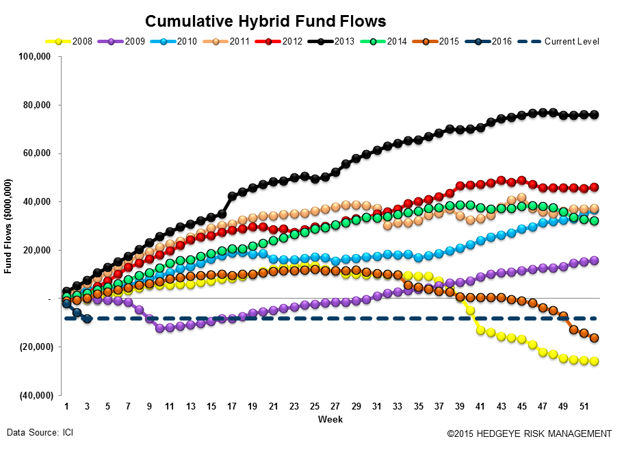 ICI Fund Flow Survey | Bear Market in Taxable Bonds - ICI14