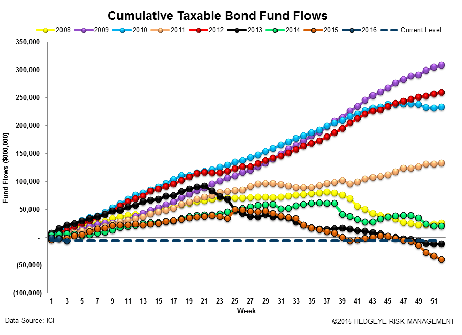 ICI Fund Flow Survey | Bear Market in Taxable Bonds - ICI15