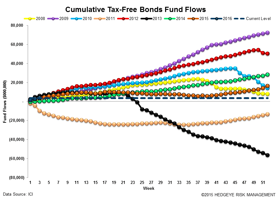 ICI Fund Flow Survey | Bear Market in Taxable Bonds - ICI16