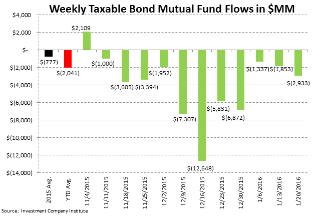 ICI Fund Flow Survey | Bear Market in Taxable Bonds - ICI4