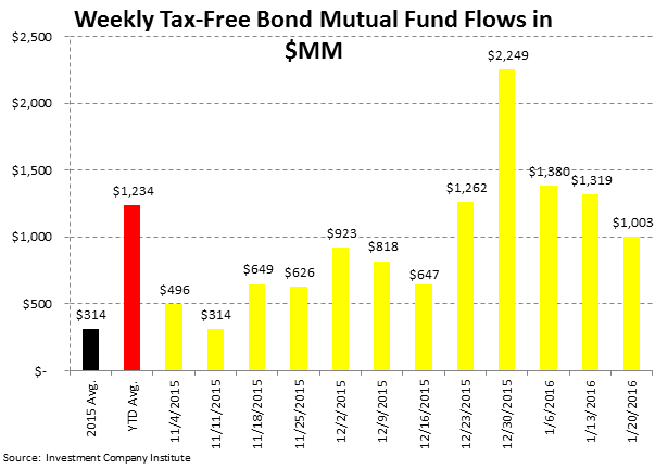 ICI Fund Flow Survey | Bear Market in Taxable Bonds - ICI5