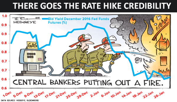 CHART OF THE DAY: There Goes The Fed's Credibility - 01.28.16 Chart