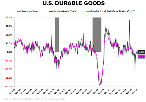 Denial To Acceptance: The Fed Stumbles Through The 5 Stages Of Grief - durable goods