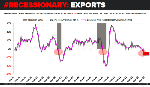 Denial To Acceptance: The Fed Stumbles Through The 5 Stages Of Grief - export growth