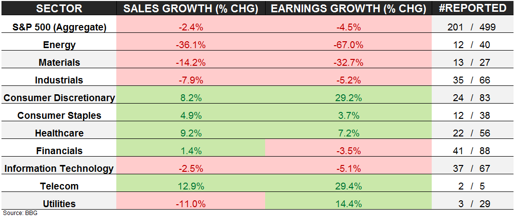 Investing Ideas Newsletter - 01.29.16 Earnings Scorecard