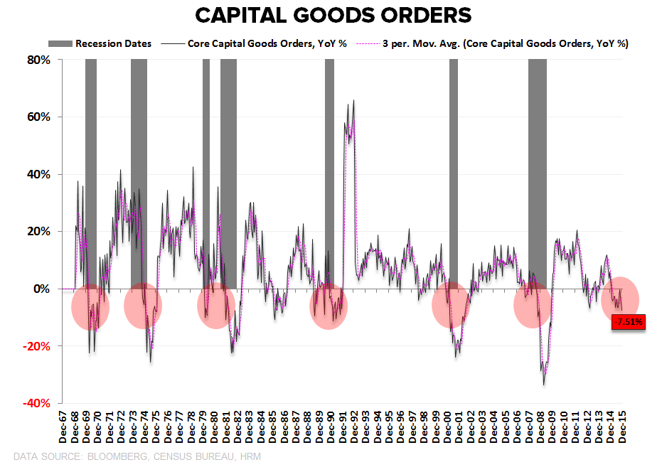 CHART OF THE DAY: Bullish? This Economic Indicator Prints Worst Growth Since November 2009 - CoD Cap Goods Orders