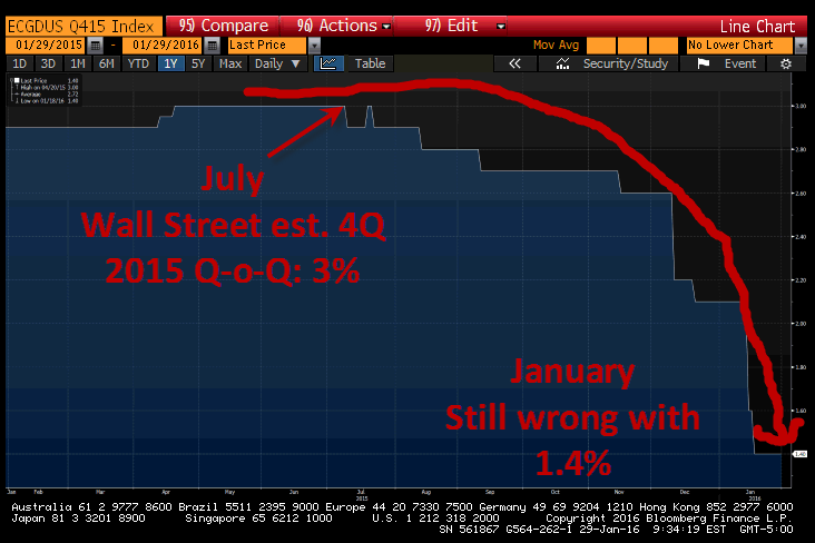 BREAKING: Hedgeye Macro Team Nails U.S. GDP (Again). Consensus? Not So Much - wall street 4q15
