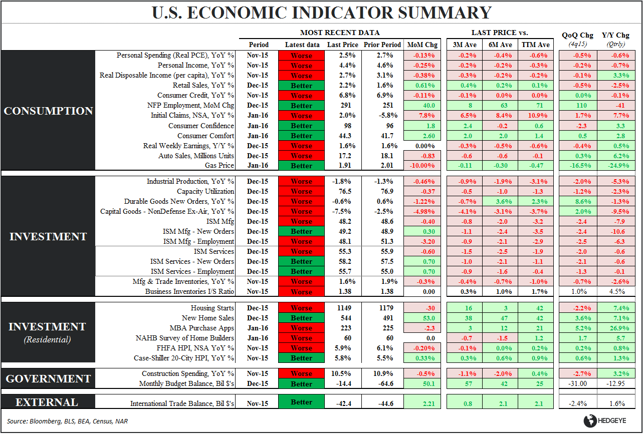 0-Handle | 4Q15 GDP - Eco Summary
