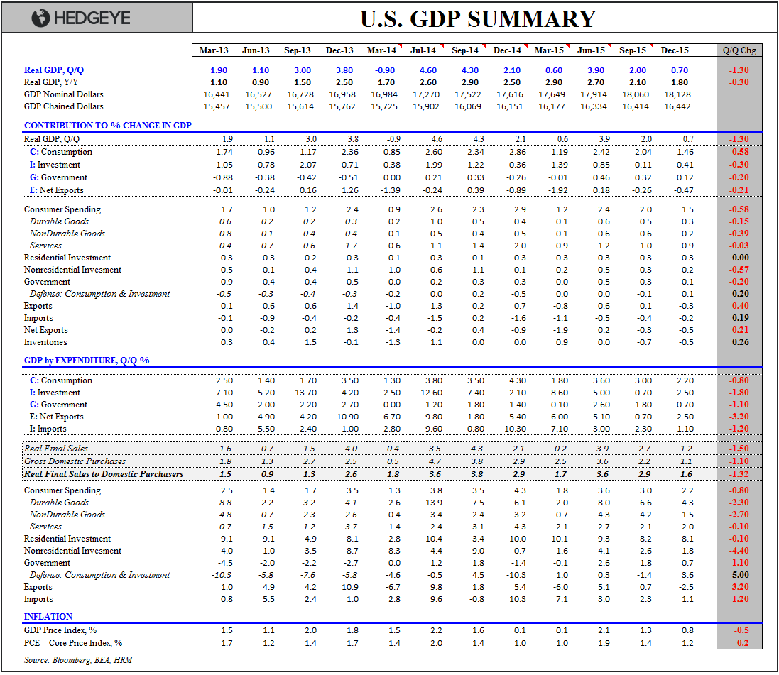 0-Handle | 4Q15 GDP - GDP