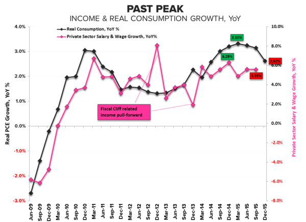 0-Handle | 4Q15 GDP - Income   Consumption Past Peak