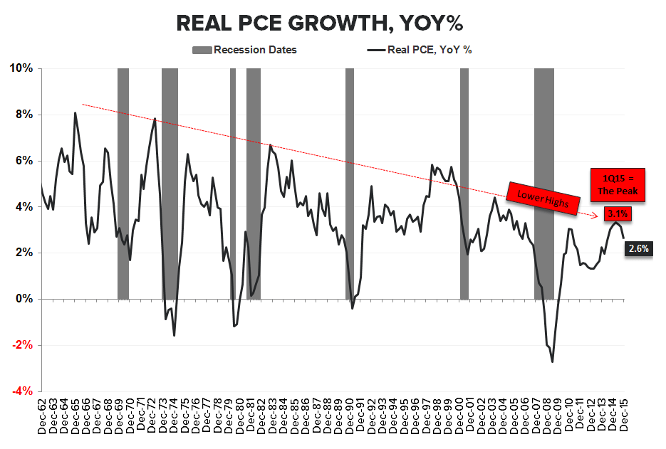 0-Handle | 4Q15 GDP - PCE LT