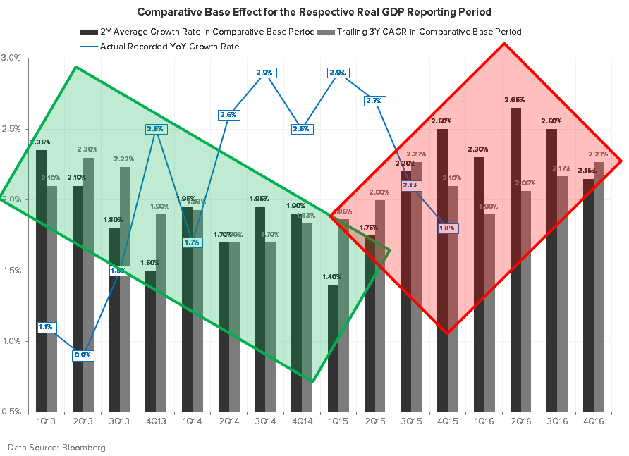 What Recession?! - GDP COMPS