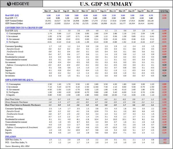 What Recession?! - U.S. GDP Summary Table