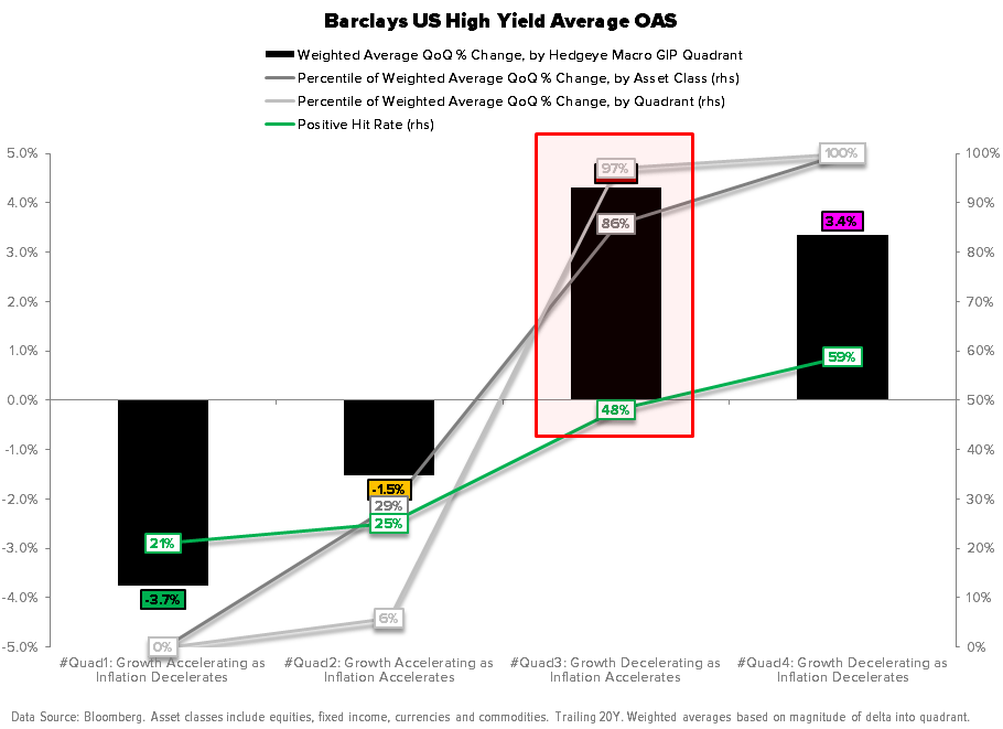 Macro Playbook Update: Pricing to Perfection - Barclays High Yield OAS