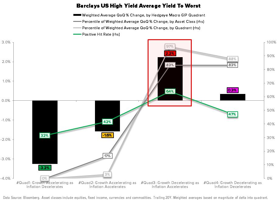 Macro Playbook Update: Pricing to Perfection - Barclays High Yield YTW