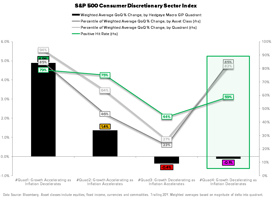 Macro Playbook Update: Pricing to Perfection - Consumer Discretionary