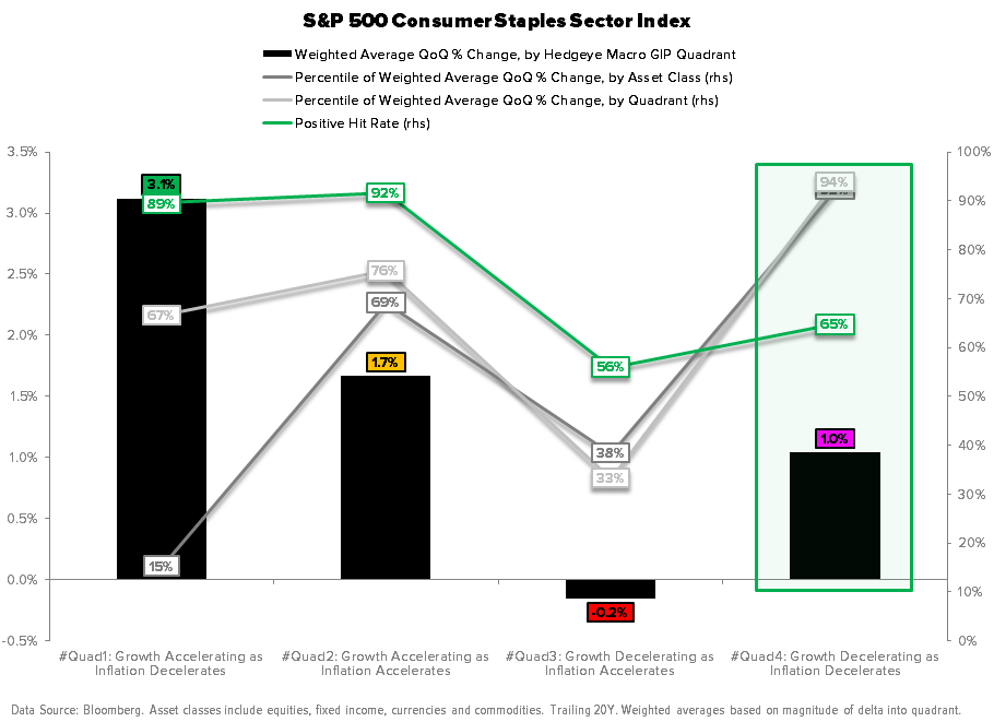 Macro Playbook Update: Pricing to Perfection - Consumer Staples