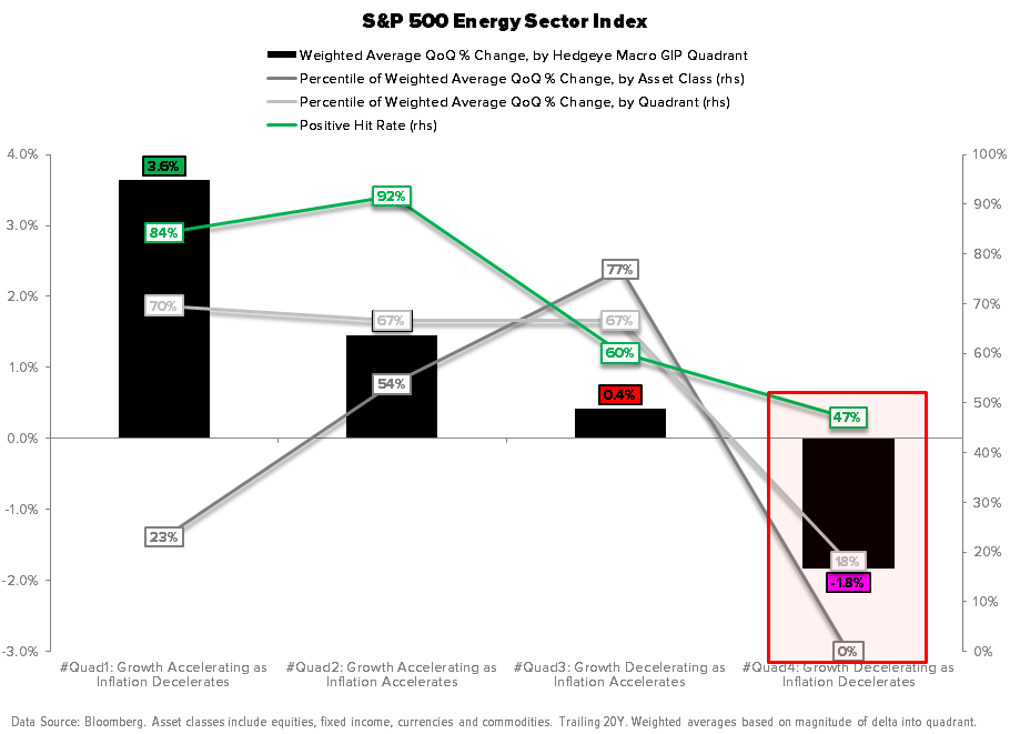 Macro Playbook Update: Pricing to Perfection - Energy