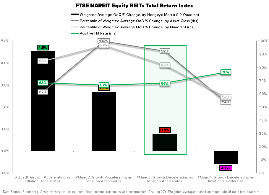 Macro Playbook Update: Pricing to Perfection - FTSE NAREIT Index