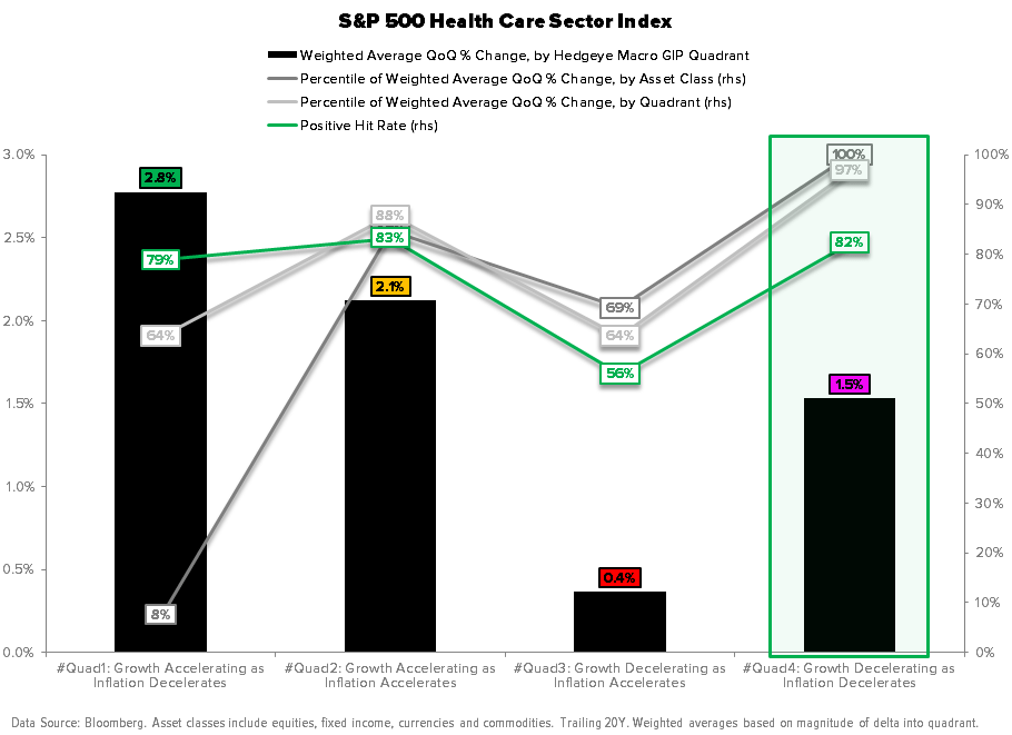 Macro Playbook Update: Pricing to Perfection - Health Care