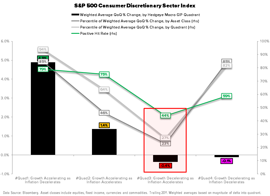 Macro Playbook Update: Pricing to Perfection -  Quad3 Consumer Discretionary